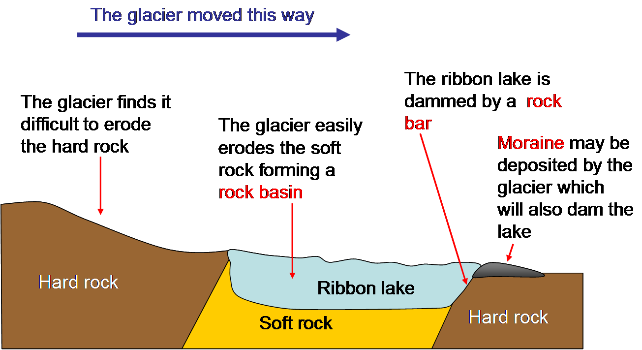 Formation of a Lake