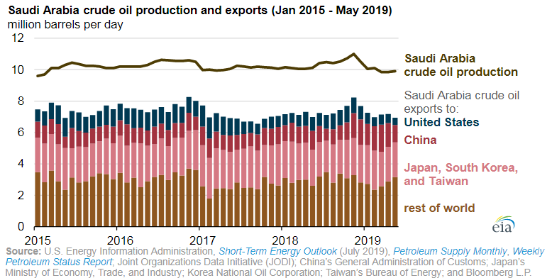File:Saudi Arabia crude oil production and exports in