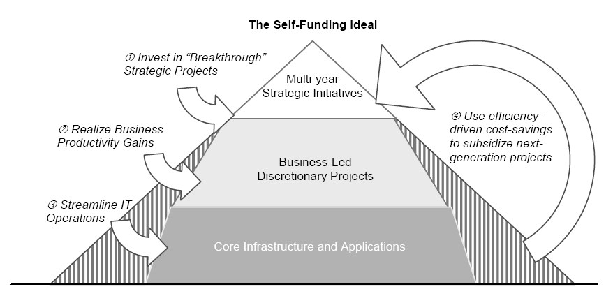 developing it funding models Given shrinking levels of core (unrestricted) funding from too few donors  new  development actors and funding models, and providing donors.