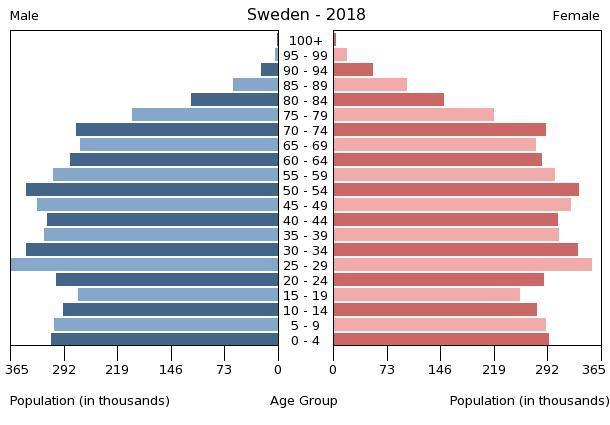Schwedische Bevölkerungspyramide