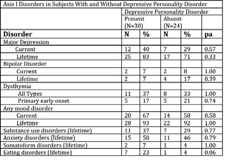 borderline personality disorder essay example Case study of borderline personality disorder is quite a rare and popular topic for writing an essay,  study based on the above criteria for a sample patient: axis .