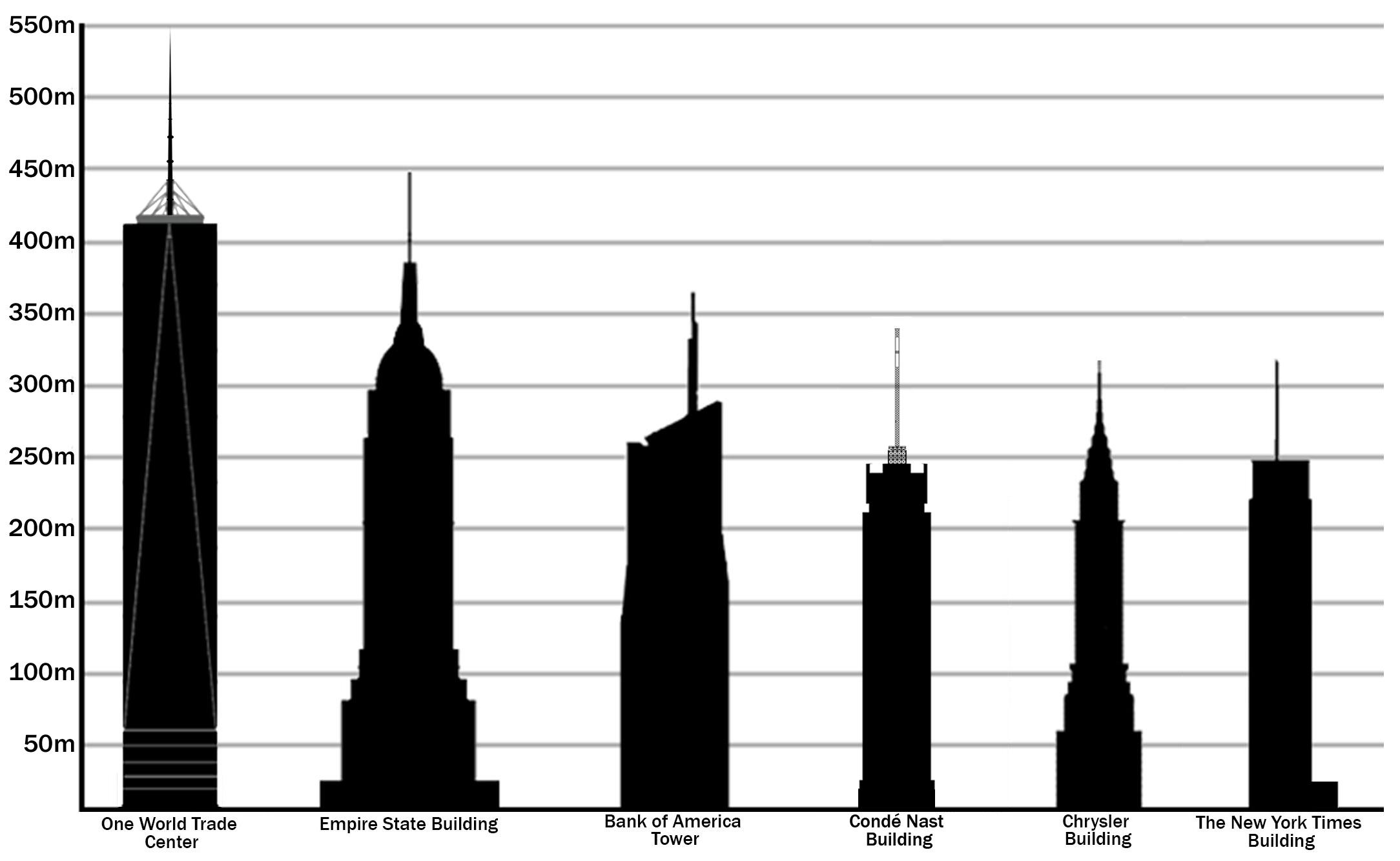 File Tallest Buildings In New York By Pinnacle Height Jpg