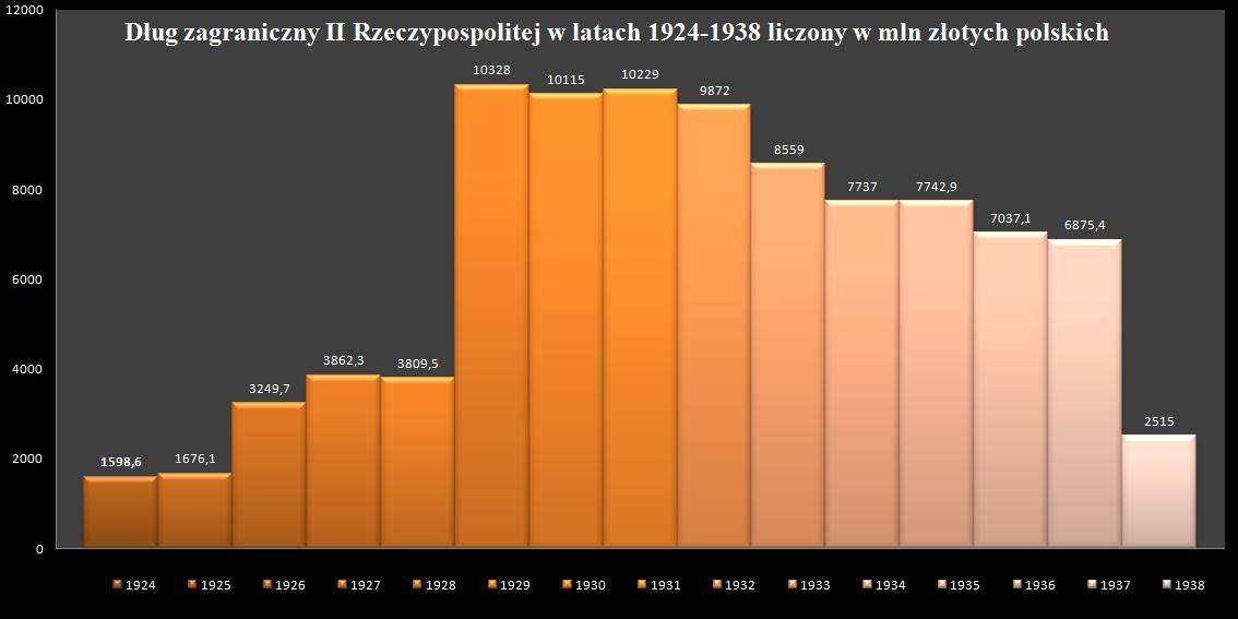 The_external_debt_of_Poland_1924-1938.pn