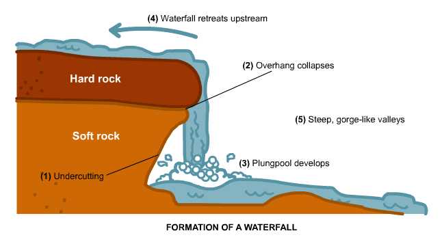 Vodopadi Waterfall_formation23