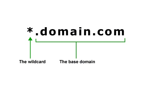 File:Wildcard SSL certificate Explaination.jpg - Wikimedia Commons