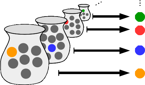 Illustration of the axiom of choice, with each Si and xi represented as a jar and a colored marble, respectively Axiome du choix.png