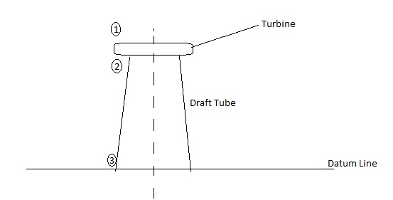 Draft tube - Wikipedia