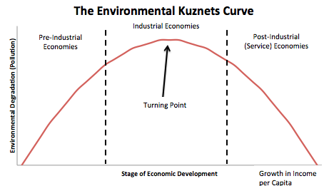 environmental kuznets curve definition and usage The permanence of the sustainable development complex  permanence of the sustainable development discourse  confronting the environmental kuznets curve.