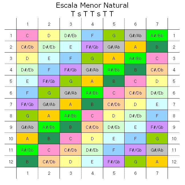 EscalaMenorNatural.png