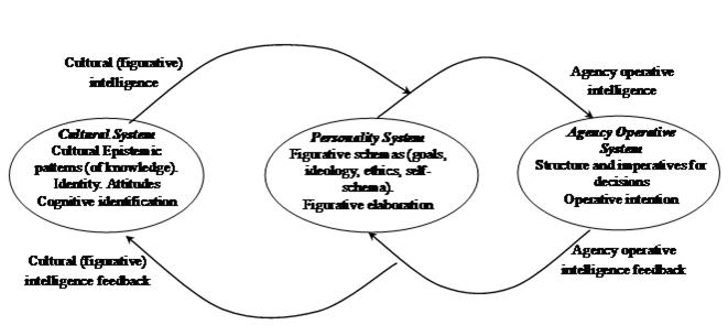 autonomous agency theory