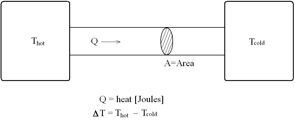 Heat_conduction file heat conduction png wikimedia commons