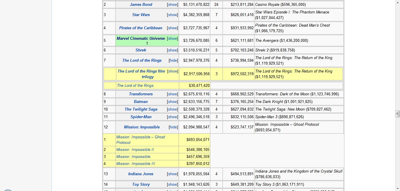 foto de File:Highest grossing franchises and film series table