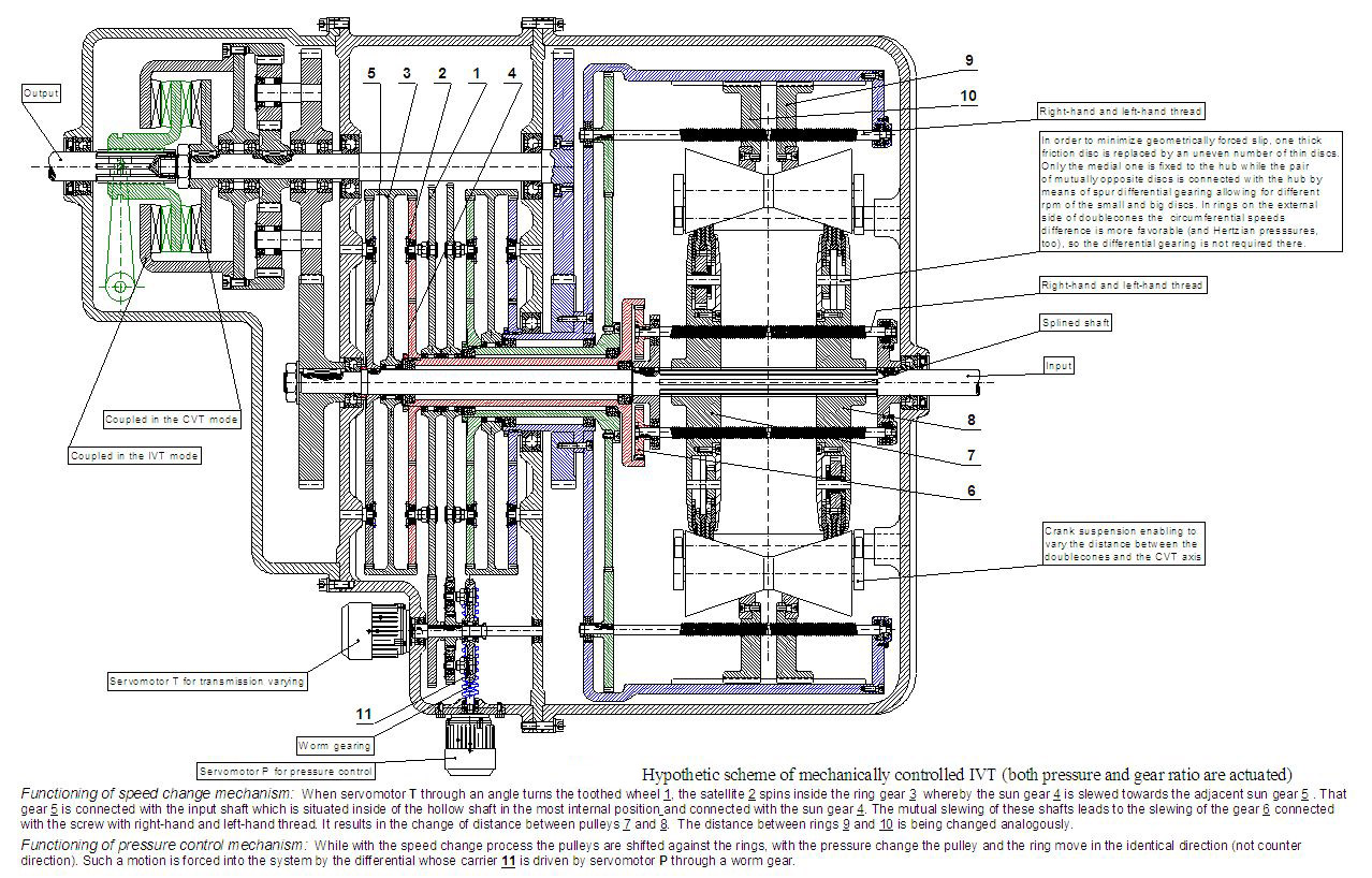 Electrical Plan Continuously Variable Transmission Wikiwand