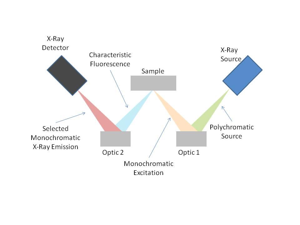 monochromatic wavelength dispersive x-ray fluorescence