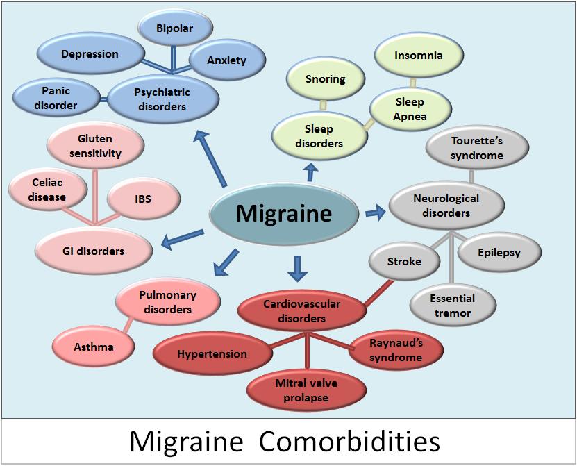 Https Migraine Com Migraine Treatment Natural Remedies Butterbur