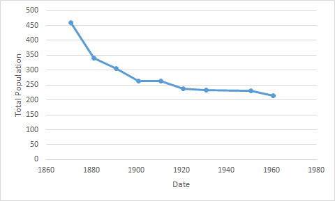 File:Nash population time series 1871 - 1961.png