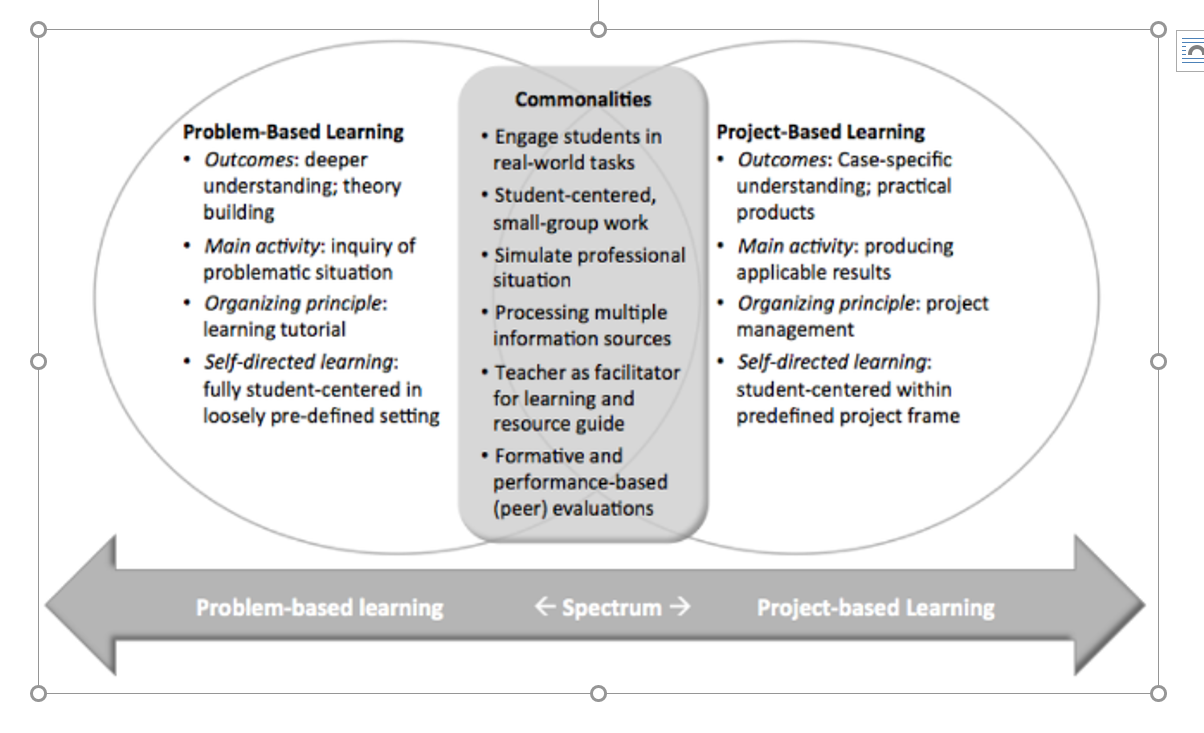 Problem Based Learning Design Template