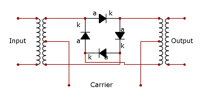 balanced ring modulator Modulators known as balanced modulator • because m(t) appear in z(t), it is  called single balance  the ring modulator circuit has two: m(t) and cos ω.