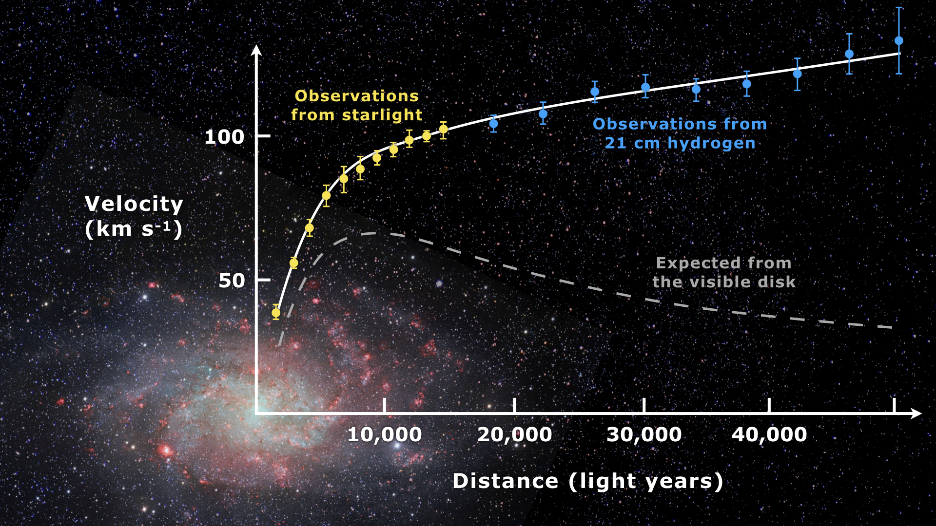 Galaxy rotation curve   Wikipedia
