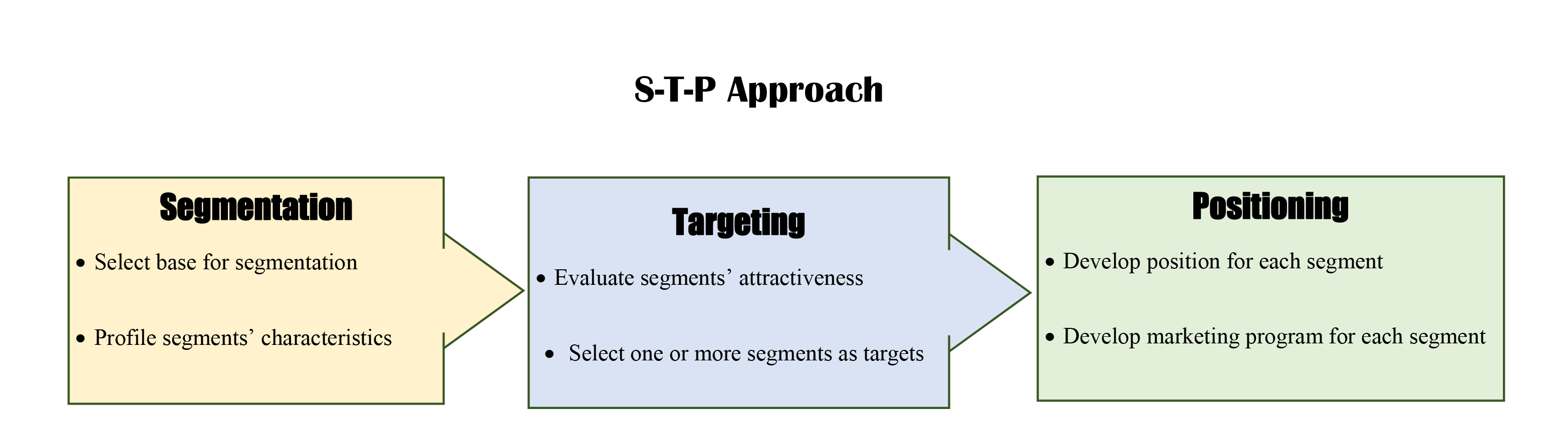 identifying the target market upload org commons c cd stp approach jpg