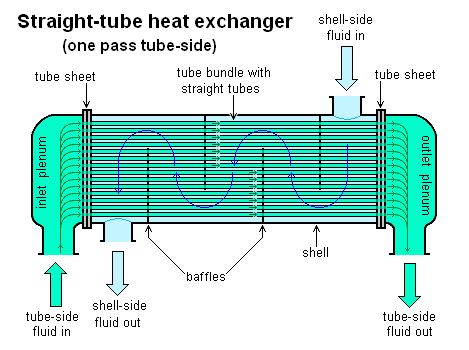 a design project for the heat exchanger based on the calculation of overall efficiency of the heat e