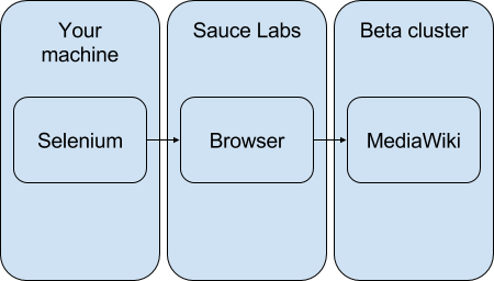 Target beta cluster using Sauce Labs.png