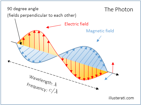 a theoretical photon