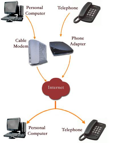 File:Voip HowItWorks 0203v2.jpg - Wikimedia Commons