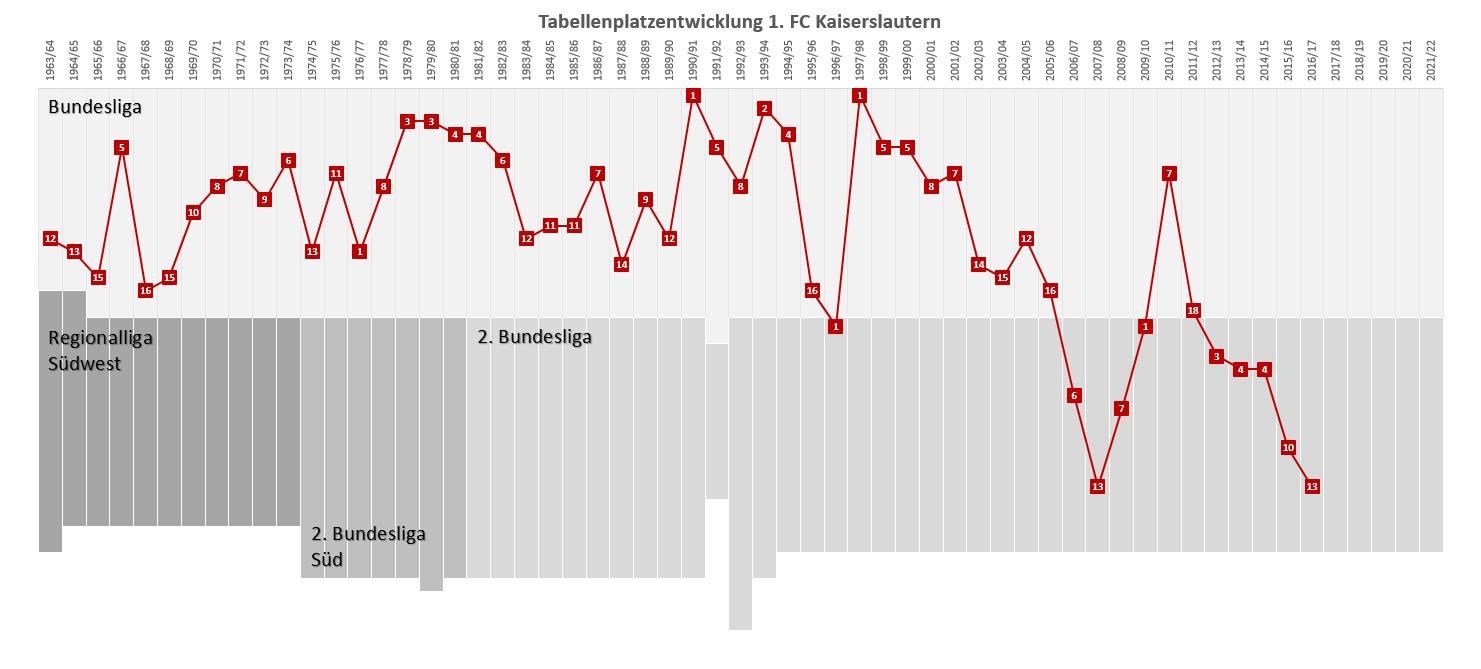 wiring harness diagram on tennis sportwetten fussball bundesliga tabellen  seit 1963 | wiring on