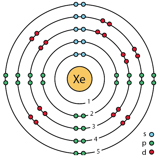 File 54 Xenon Xe Enhanced Bohr Model Png Wikimedia Commons