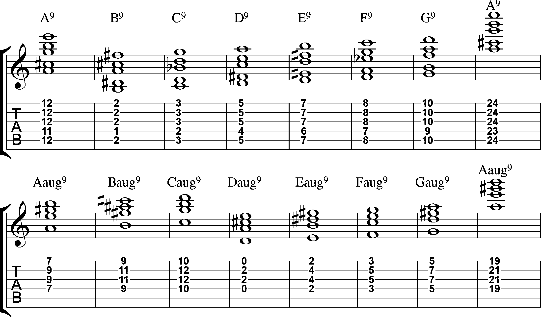 File9chords On Guitarg Wikimedia Commons