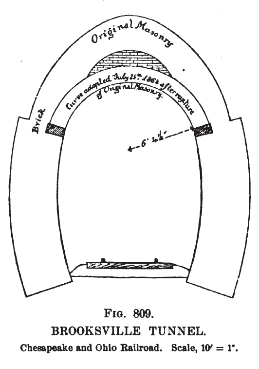 Brooksville Tunnel Profile on The Feet Diagram