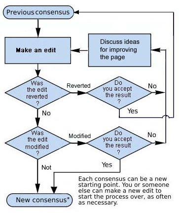 Process Flow Chart Examples: Talk:Maltese language/Archive 2 - Wikipedia,Chart