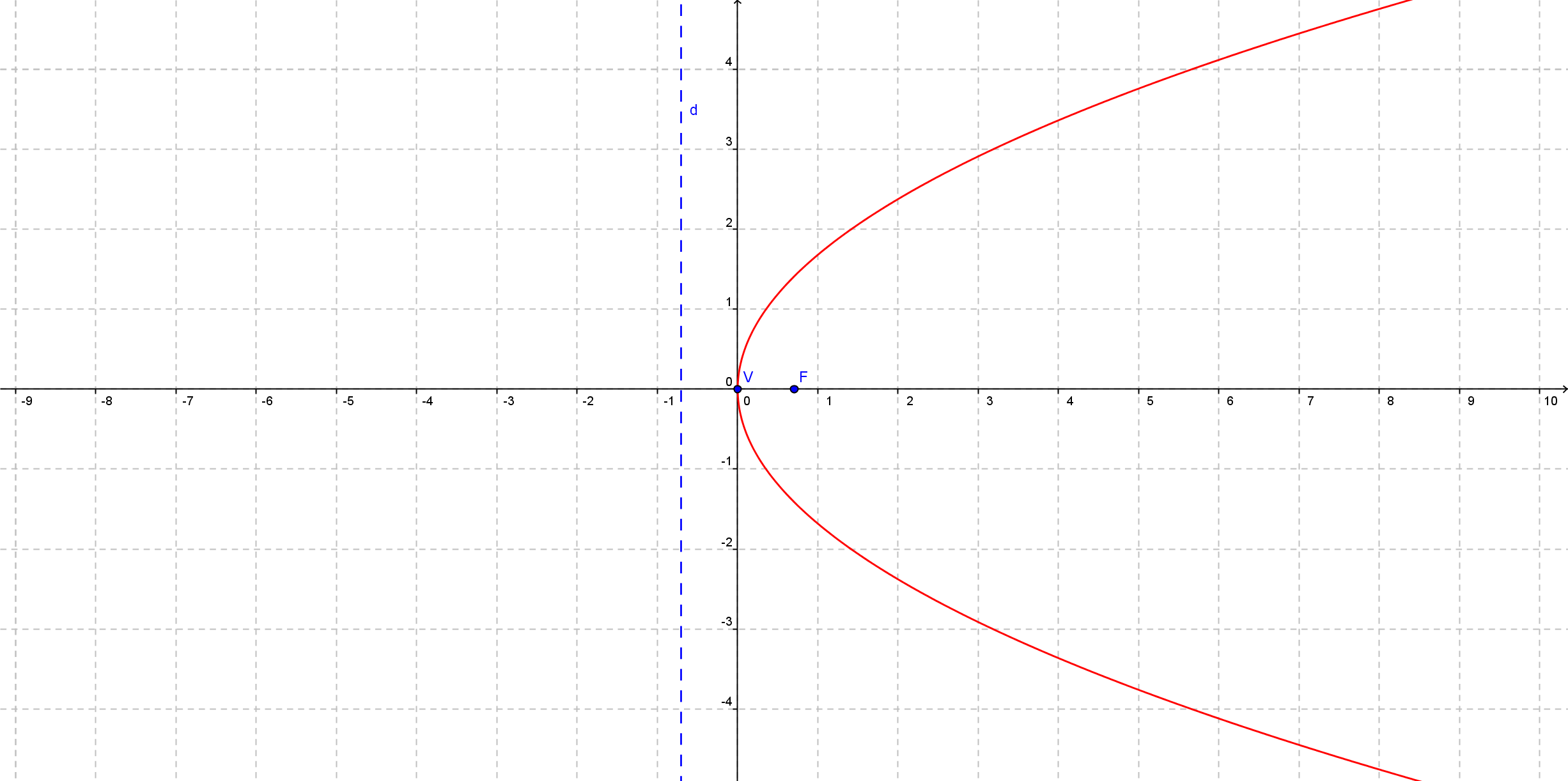 File:Canonical conic x^2+2xy+y^2-8x=0.png - Wikimedia Commons