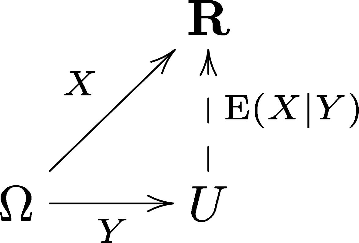 Fileconditional expectation commutative diagramg wikimedia commons fileconditional expectation commutative diagramg ccuart Images