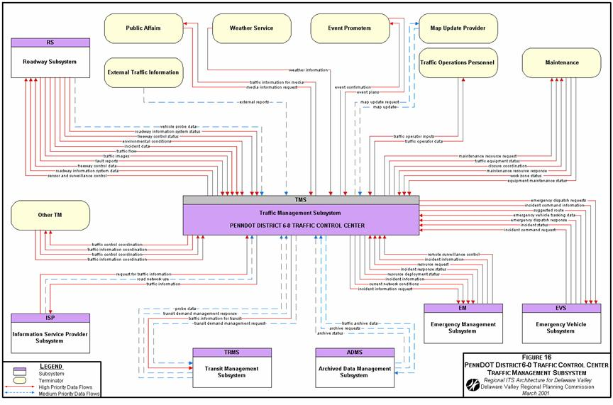 Flow Chart Of Store Management: DVRPC Regional ITS Architecture Flow Diagram.jpg - Wikimedia ,Chart