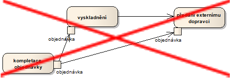 Diagram aktivit DATA zdvojeni err.png