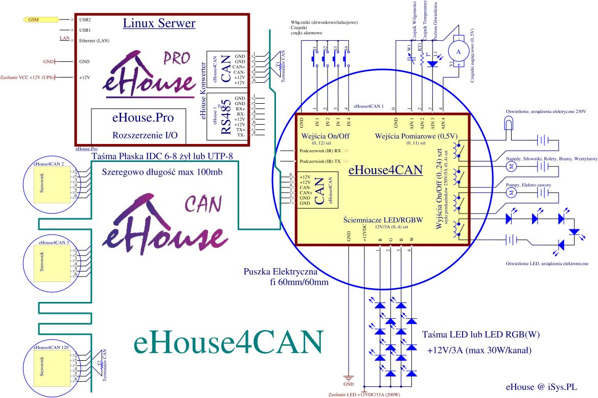 Fileehouse Can Smart Home Schematic Wikimedia Commons Electrical Wiring Diagrams For Homes