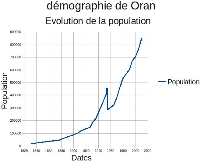 Evolution Population Size File:evolution Population
