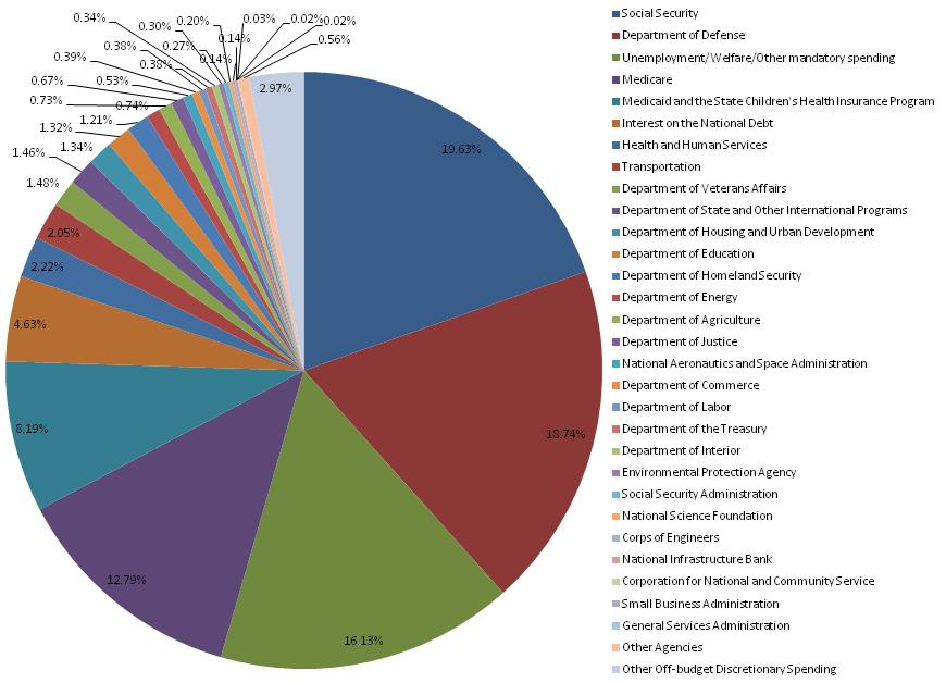 Make Your Own Pie Chart: Fy2010 spending by category.jpg - Wikimedia Commons,Chart