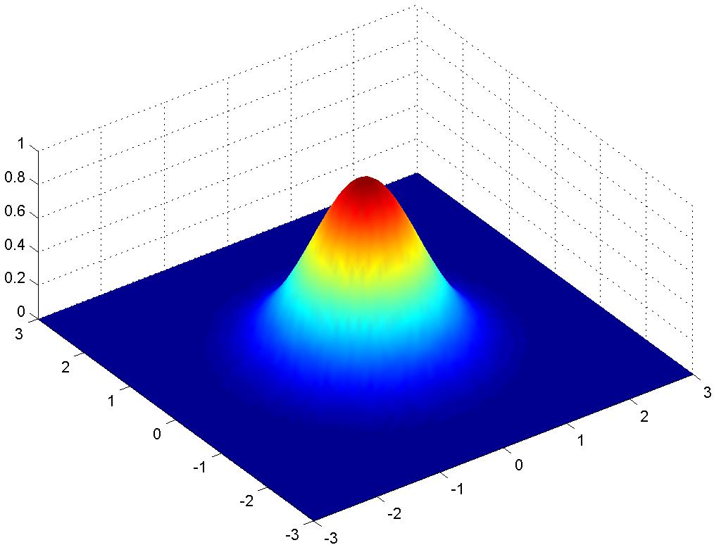 [2-D Gaussian]