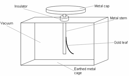 file gold leaf electroscope diagram jpg wikimedia commons : electroscope diagram - findchart.co