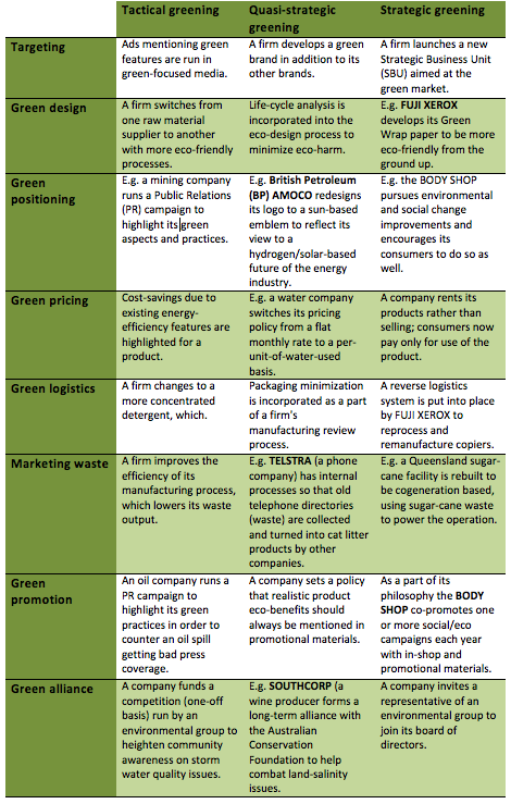 A table of green marketiing activities.
