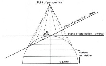 Geometric projection of the parallels of the polar Perspective projections, Vertical and Tilted. Gvp diagram.jpg