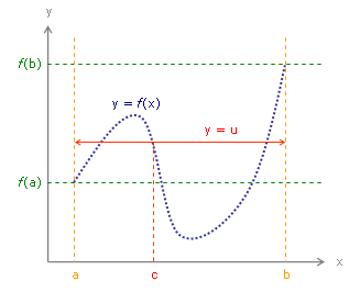 Intermediate value theorem - Wikipedia, the free encyclopedia