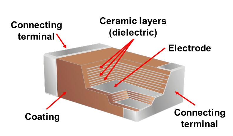 Multilayer Ceramic Chip Capacitors (MLCC)