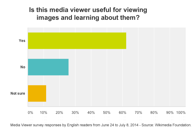 File:Media Viewer - English Survey - Reader Approval Graph - Last 2 Weeks - June 24 - July 8 2014.png