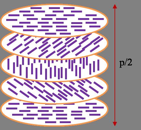 liquid cyrstal layers