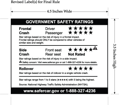 Consumer Information Label For A Vehicle With At Least One Ncap Star Rating