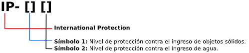 Proteccion ip.png